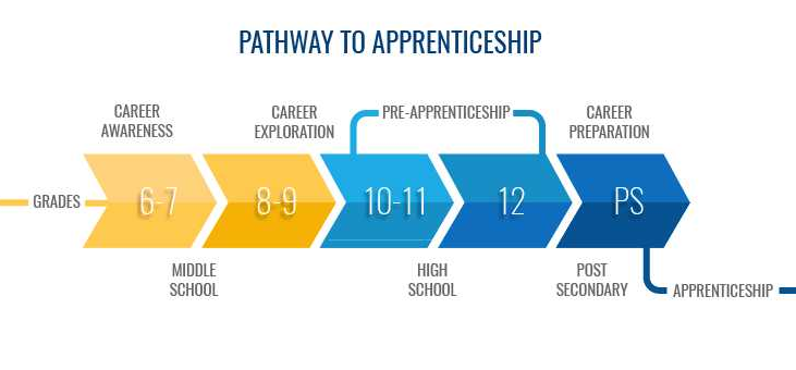 Pathways to Apprenticeship graphic