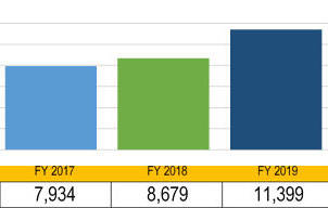 Graph of apprentices served 2017-2019